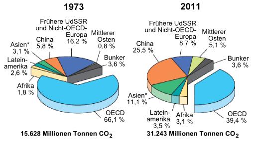 artensterben klimawandel europa